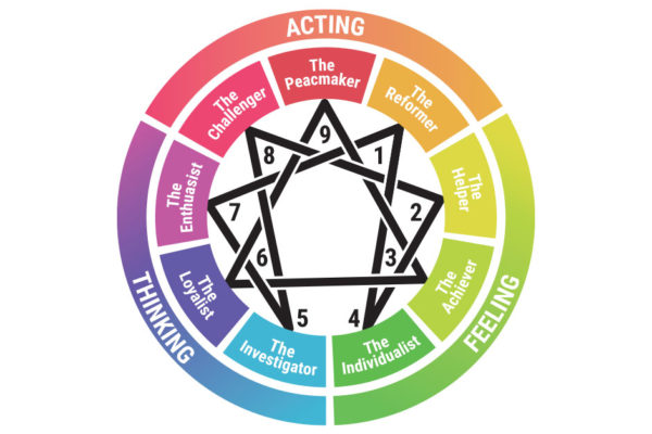 Do You Know Your Enneagram Type?